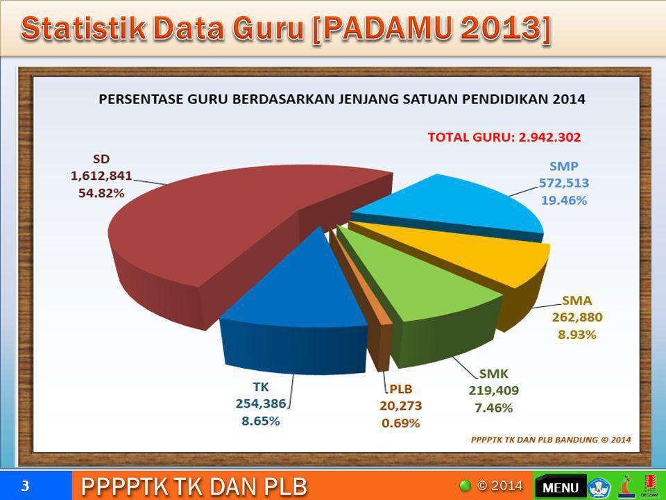 Statistik Data Guru [PADAMU 2013]